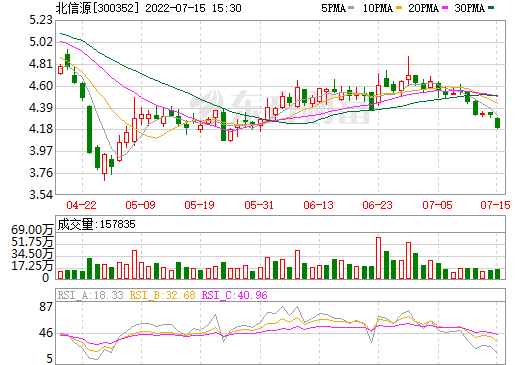 北信源(300352)