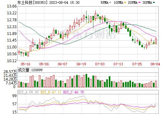 东土科技(300353)