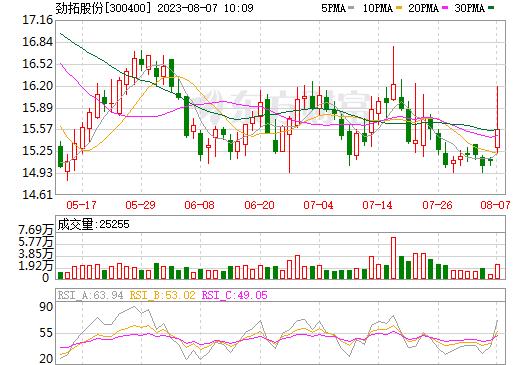 劲拓股份(300400)