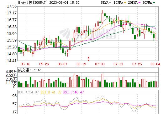 川环科技(300547)
