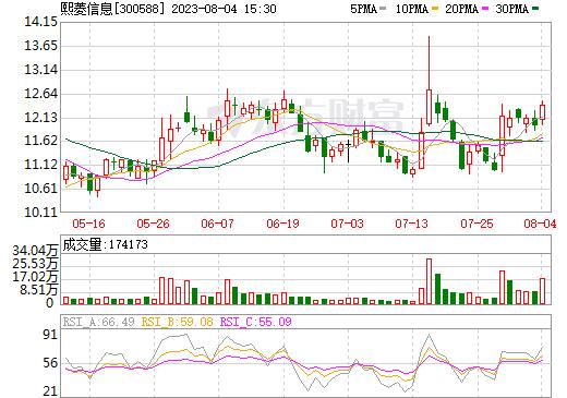 熙菱信息(300588)