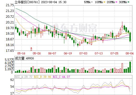 立华股份(300761)