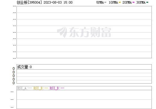 创业板(395004)