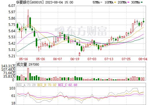 华夏银行(600015)