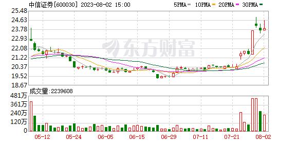 K图 600030_1