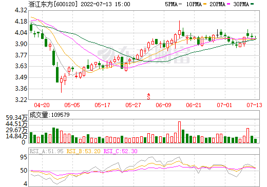 浙江东方(600120)