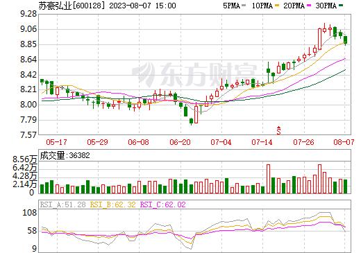 弘业股份(600128)