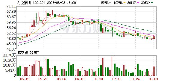 K圖 600129_1