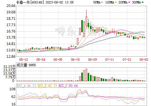 长春一东(600148)
