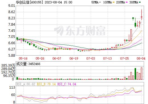 华创阳安(600155)
