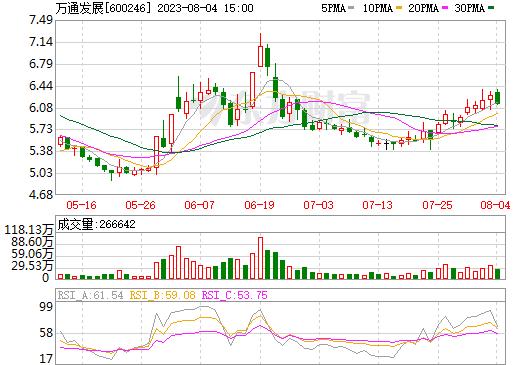万通地产(600246)