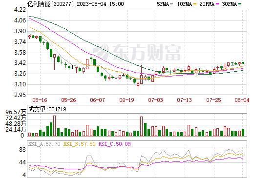 亿利洁能(600277)