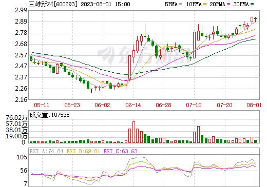 三峡新材(600293)