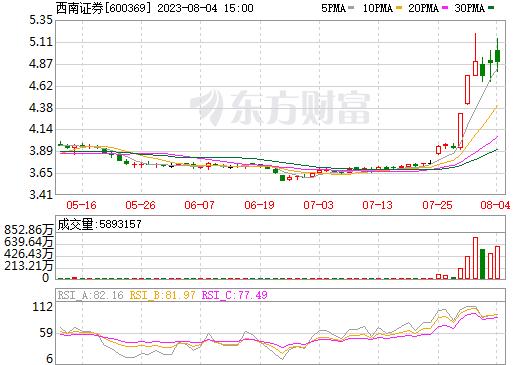 西南证券(600369)
