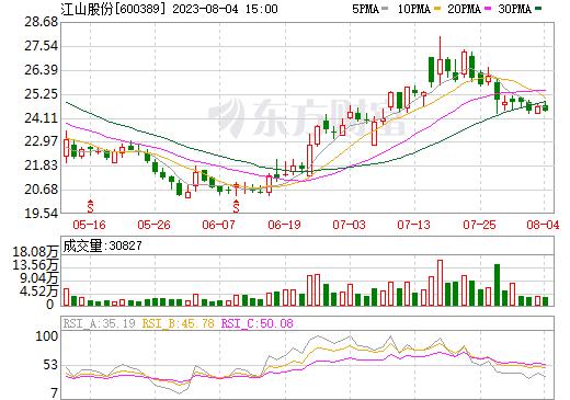 江山股份(600389)