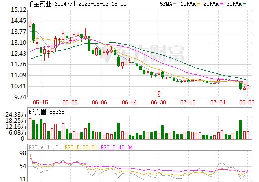 千金药业(600479)