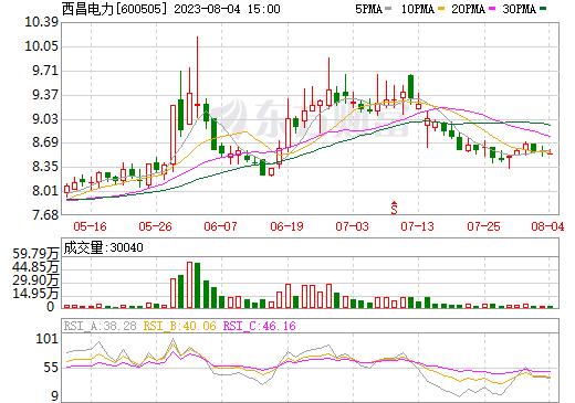 西昌电力(600505)