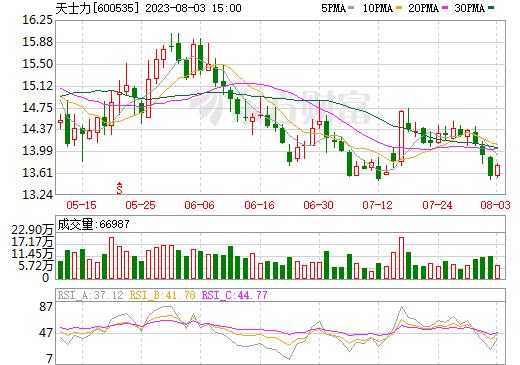 天士力(600535)