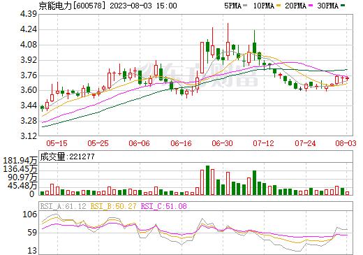 XD京能电(600578)
