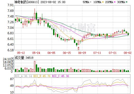 神奇制药(600613)
