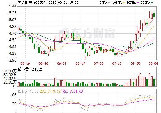 信达地产(600657)