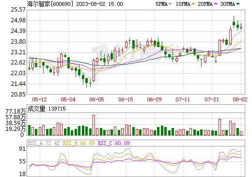 青岛海尔(600690)