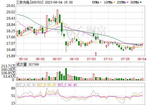 三安光电(600703)
