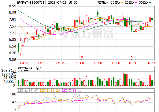 盛屯矿业(600711)