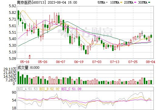 南京医药(600713)
