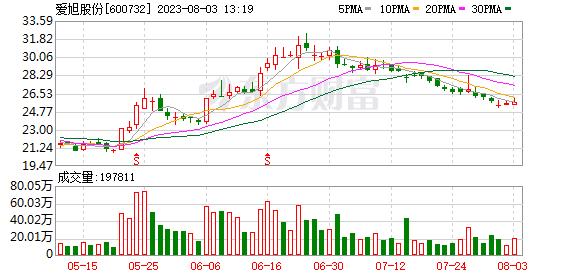 K图 600732_1