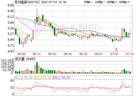 苏州高新(600736)