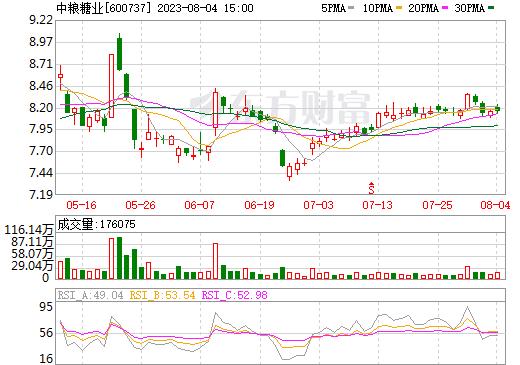 中粮糖业(600737)