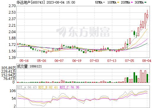 ��Զ�ز�(600743)