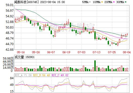 中茵股份(600745)