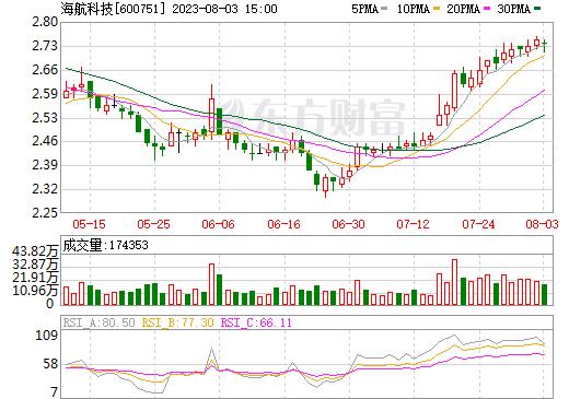 天海投资(600751)