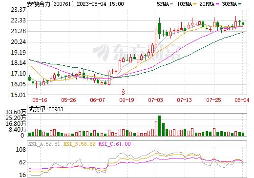 XD安徽合(600761)