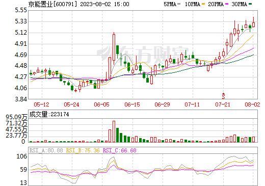 京能置业(600791)
