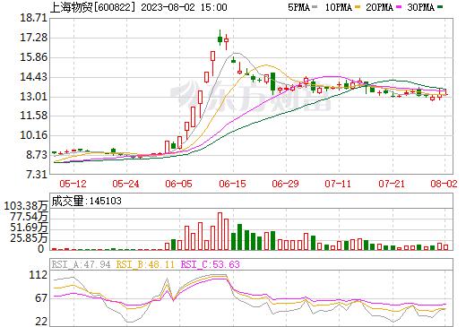 上海物贸(600822)
