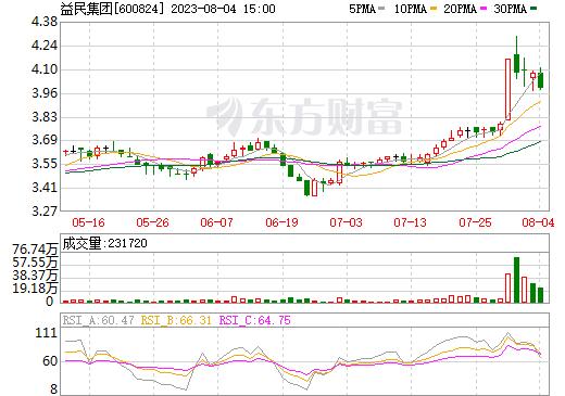 益民集团(600824)