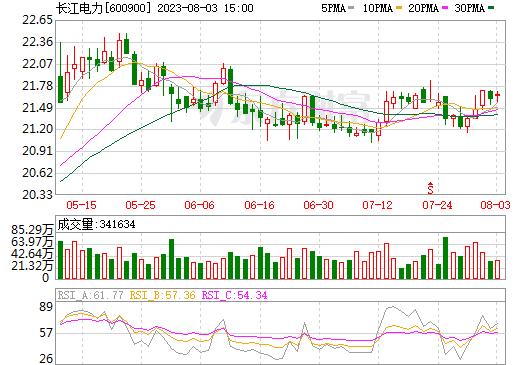 长江电力(600900)
