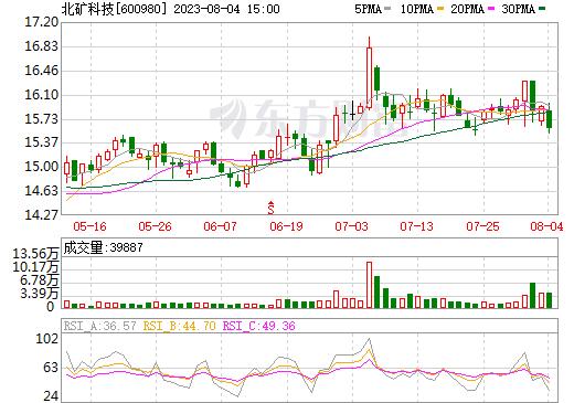 北矿科技(600980)