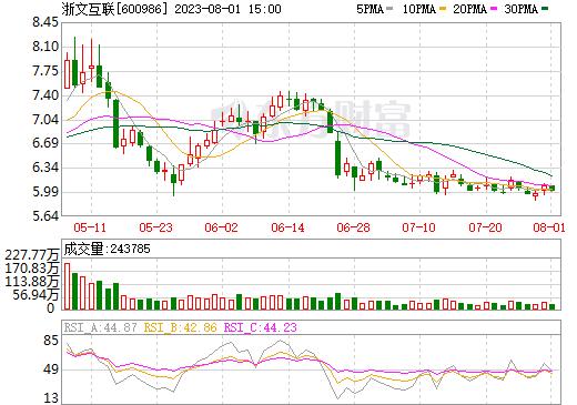 科达股份(600986)