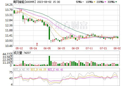 文山电力(600995)