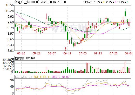 华钰矿业(601020)
