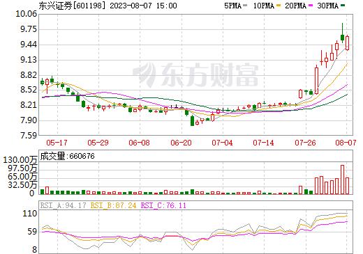 东兴证券(601198)
