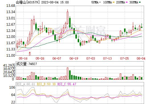 会稽山(601579)