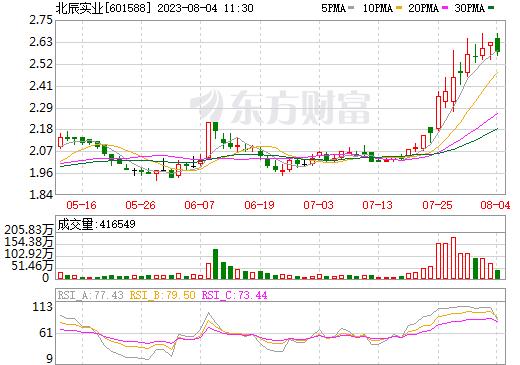 北辰实业(601588)