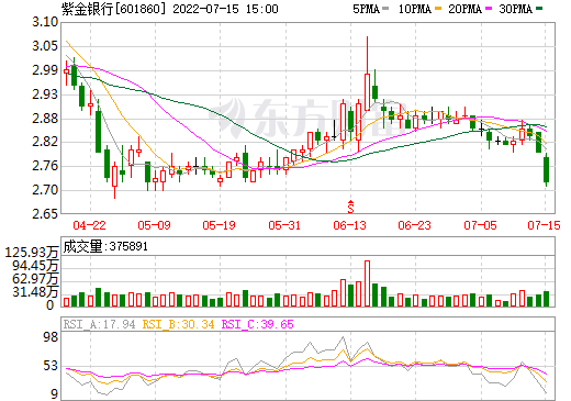 紫金银行(601860)