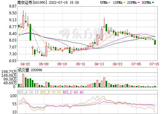 南京证券(601990)