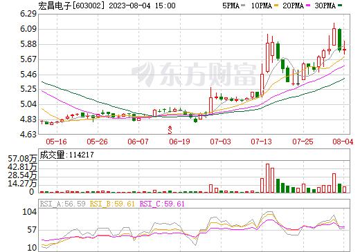 宏昌电子(603002)